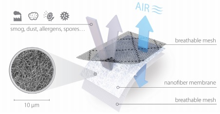 Anti-Smog cleanAir Products
